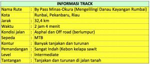 Informasi Track